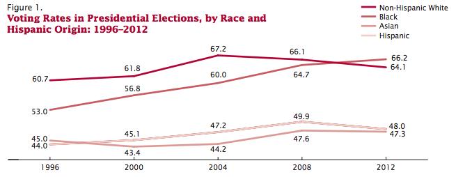 2012 Voting Rates