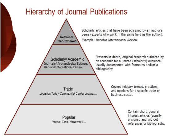 hierarchyOfJournals